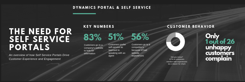 Dynamics 365 Portals and Self Service Portals