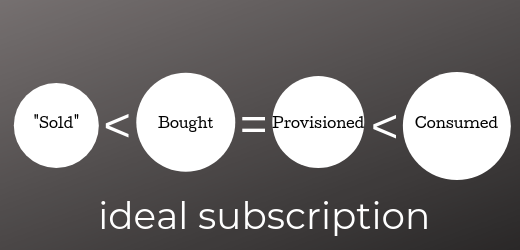 ideal subscription