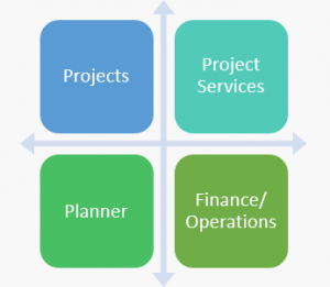 project based services